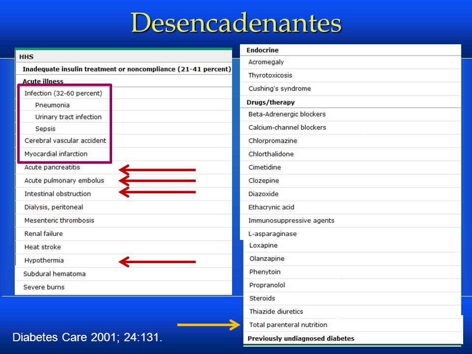 Fisiopatología Dos anormalidades primordiales:  DEFICIENCIA Y/O RESISTENCIA a la insulina  EXCESO de glucagon Resultado de la alteración de la insulina Adicionalmente aumento de cortisol y catecolaminas AUMENTAN la glucosa y PRODUCCIÓN de cetonas Rose, BD, Post, TW.
