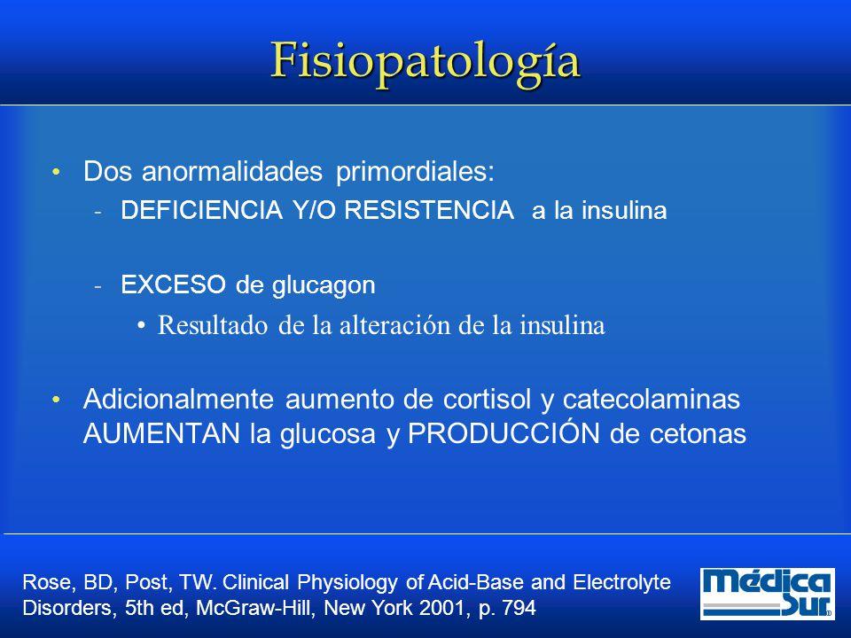Fisiopatología Reducción de la acción efectiva de la insulina  Aumento de las hormonas contrarreguladoras Aumento de la producción de glucosa (renal y hepática) GLUCONEOGÉNESIS  Impide la utilización en tejidos periféricos  Aumento de la Glicogenolisis  Resultado HIPERGLUCEMIA y AUMENTO DE LA OSMOLARIDAD Medicine (Baltimore) 1972; 51:73.