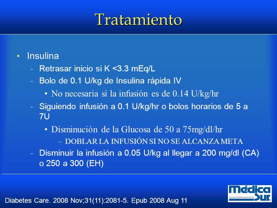 Tratamiento Potasio  Menor a 3.3 mEq/L, reponer 20 a 30 mEq/hr hasta alcanzar más de 3.3 mEq/L  Entre 3 y 5.3 mEq/L, reponer 20 a 30 mEq por Litro de solución IV Mantener K entre 4 y 5 mEq/L  Arriba de 5.3 mEq/L no reponer y vigilar cada 2 hrs Bicarbonato  Indicado en pH < 6.9, 100 mEq en 400 ml de agua estéril más 20 mEq de KCl para 2 hrs Diabetes Care 2009; 32:1335