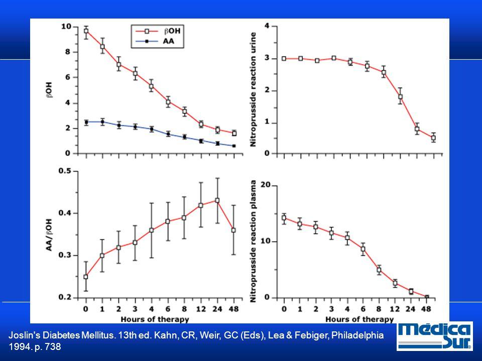 Monitoreo Glucosa horaria Cada 2 a 4 hrs control de ES, BUN, Cr, osmolaridad, anion gap y pH venoso Medir Beta Hidroxibutirato sérico  Forma indirecta Bicarbonato sérico y anion gap Na corregido: Na medido + (Incremento de glucosa/42) Diabetes Care 2009; 32:1335