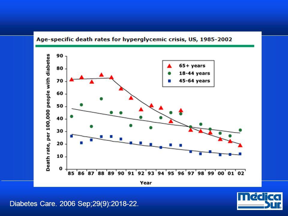 Epidemiología Mortalidad del Estado hiperosmolar hasta 15%  El índice de hospitalización es menor al de la CD  Se calcula 1% de las hospitalizaciones por DM  Más frecuente en > 65 años con DM 2  Peor pronostico en los extremos de vida y en presencia de coma o choque