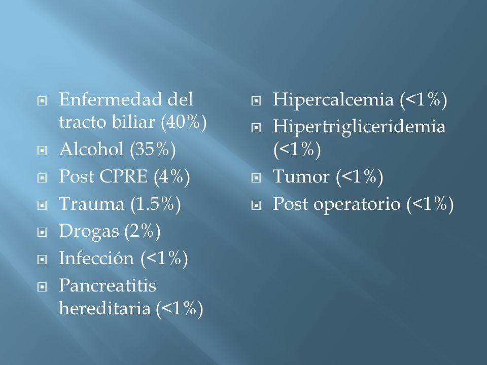 Enfermedad del tracto biliar (40%) Alcohol (35%) Post CPRE (4%) Trauma (1.5%) Drogas (2%) Infección (<1%) Pancreatitis hereditaria (<1%) Hipercalcemia (<1%) Hipertrigliceridemia (<1%) Tumor (<1%) Post operatorio (<1%)