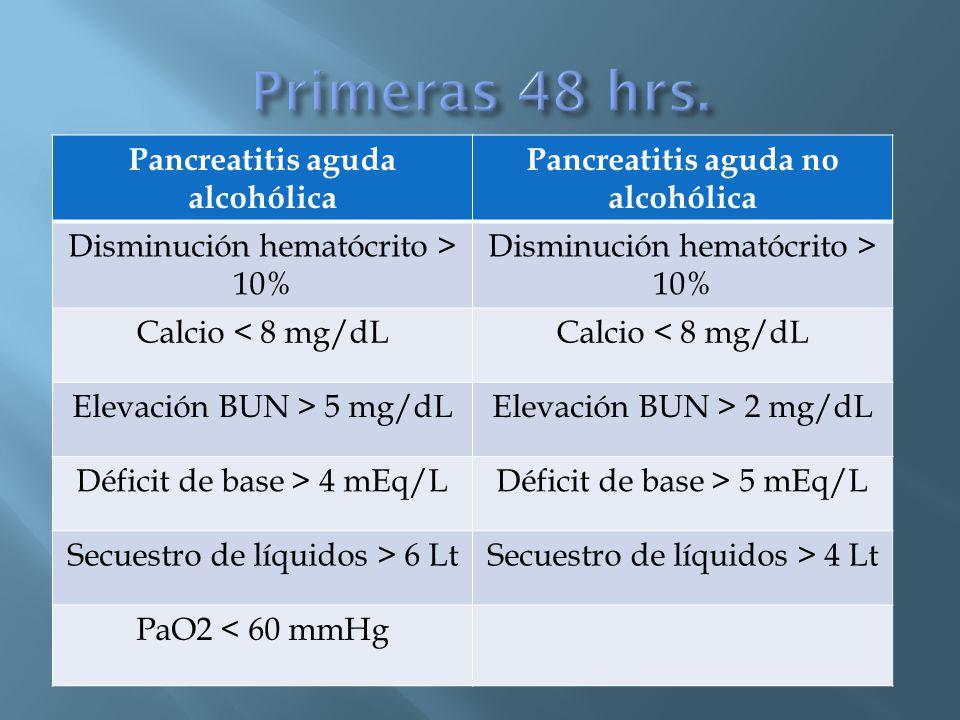 Pancreatitis aguda alcohólica Pancreatitis aguda no alcohólica Disminución hematócrito > 10% Calcio < 8 mg/dL Elevación BUN > 5 mg/dLElevación BUN > 2 mg/dL Déficit de base > 4 mEq/LDéficit de base > 5 mEq/L Secuestro de líquidos > 6 LtSecuestro de líquidos > 4 Lt PaO2 < 60 mmHg