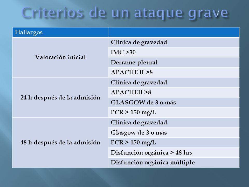 Hallazgos Valoración inicial Clínica de gravedad IMC >30 Derrame pleural APACHE II >8 24 h después de la admisión Clínica de gravedad APACHEII >8 GLASGOW de 3 o más PCR > 150 mg/L 48 h después de la admisión Clínica de gravedad Glasgow de 3 o más PCR > 150 mg/L Disfunción orgánica > 48 hrs Disfunción orgánica múltiple