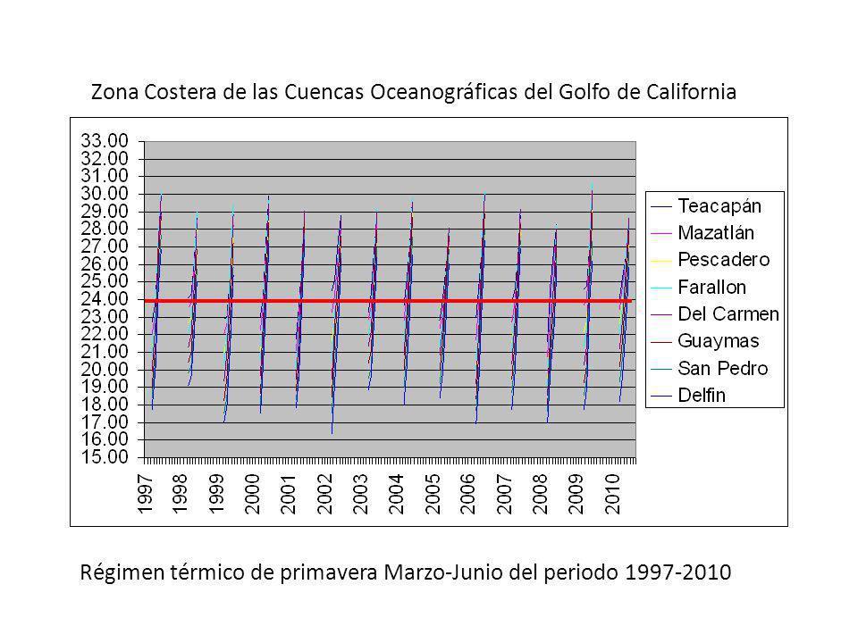 Zona Costera de las Cuencas Oceanográficas del Golfo de California Régimen térmico de primavera Marzo-Junio del periodo 1997-2010