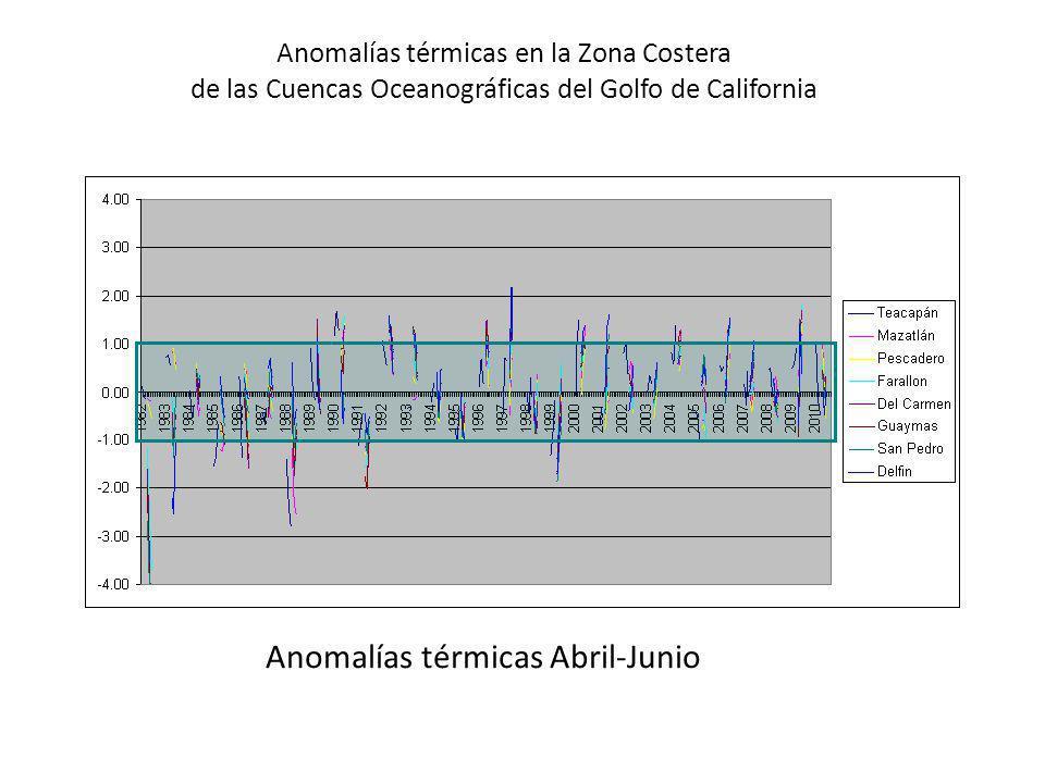 Anomalías térmicas Abril-Junio Anomalías térmicas en la Zona Costera de las Cuencas Oceanográficas del Golfo de California
