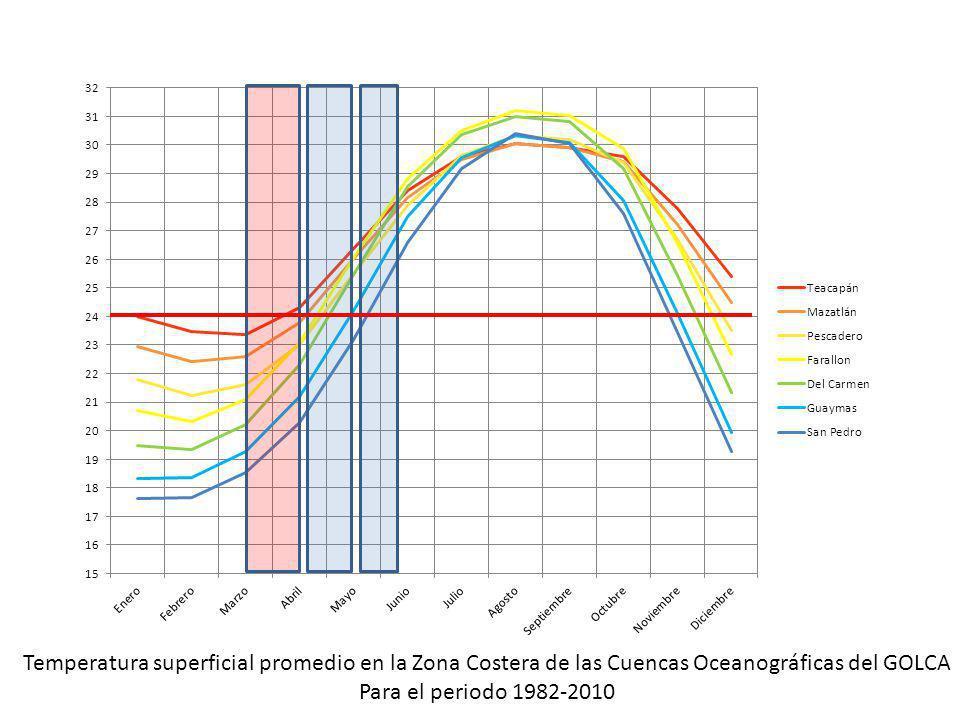Temperatura superficial promedio en la Zona Costera de las Cuencas Oceanográficas del GOLCA Para el periodo 1982-2010