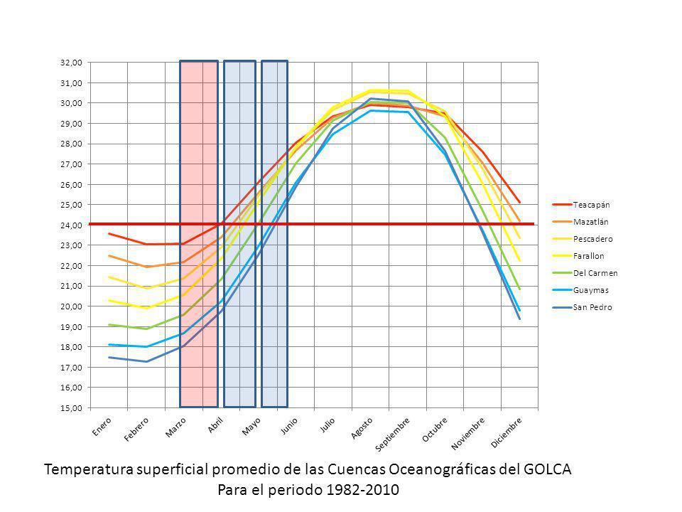 Temperatura superficial promedio de las Cuencas Oceanográficas del GOLCA Para el periodo 1982-2010