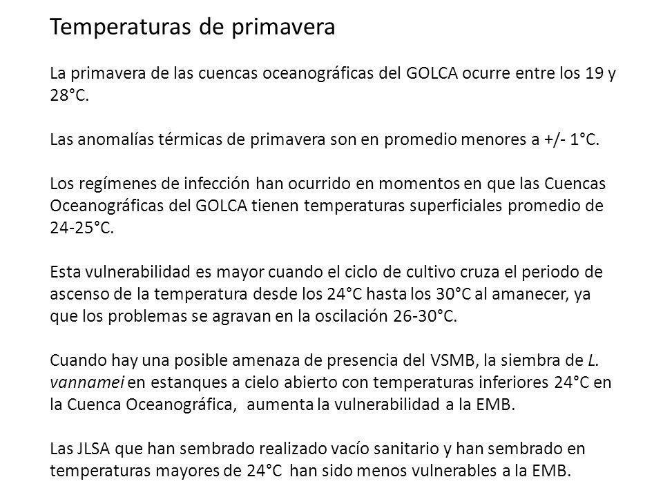 Temperaturas de primavera La primavera de las cuencas oceanográficas del GOLCA ocurre entre los 19 y 28°C. Las anomalías térmicas de primavera son en
