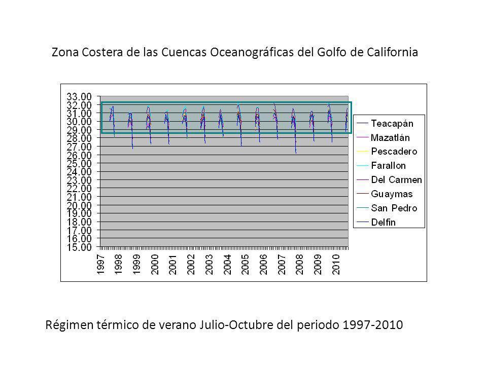 Zona Costera de las Cuencas Oceanográficas del Golfo de California Régimen térmico de verano Julio-Octubre del periodo 1997-2010