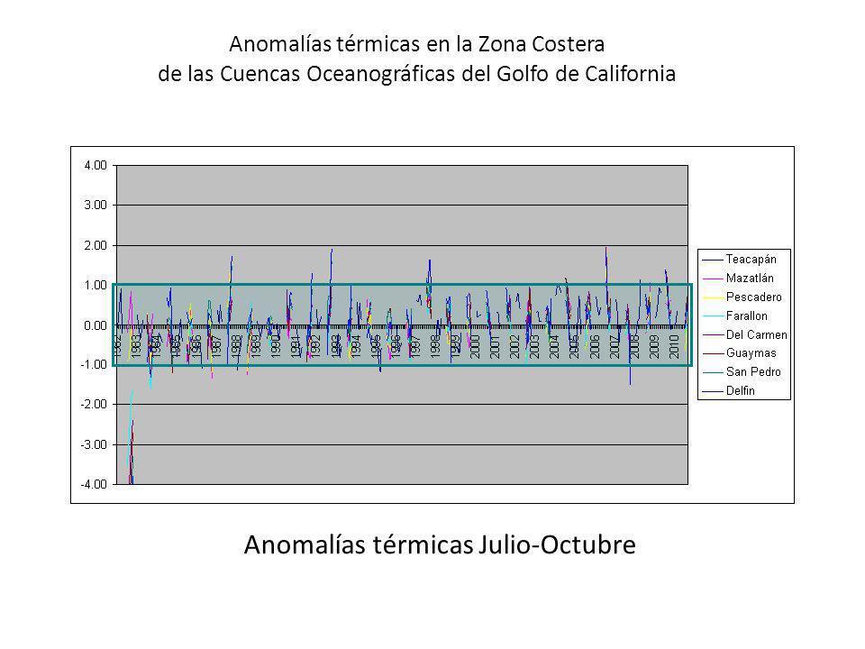 Anomalías térmicas Julio-Octubre Anomalías térmicas en la Zona Costera de las Cuencas Oceanográficas del Golfo de California