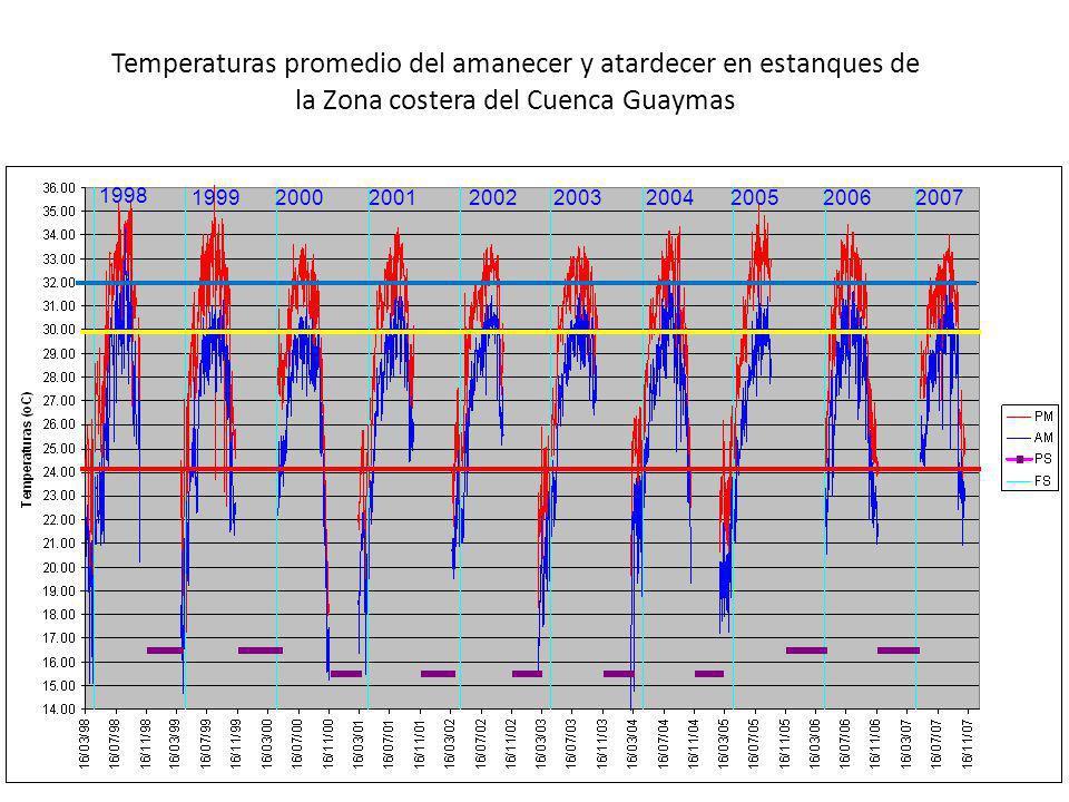 1998 199920002001200220032004200520062007 Temperaturas promedio del amanecer y atardecer en estanques de la Zona costera del Cuenca Guaymas