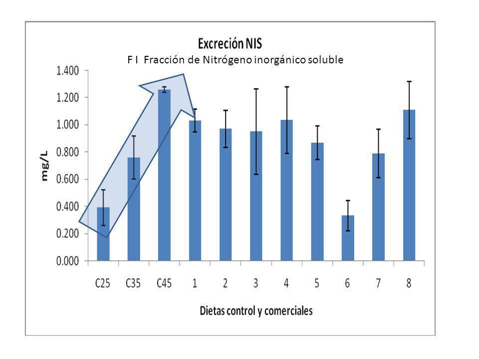 F I Fracción de Nitrógeno inorgánico soluble