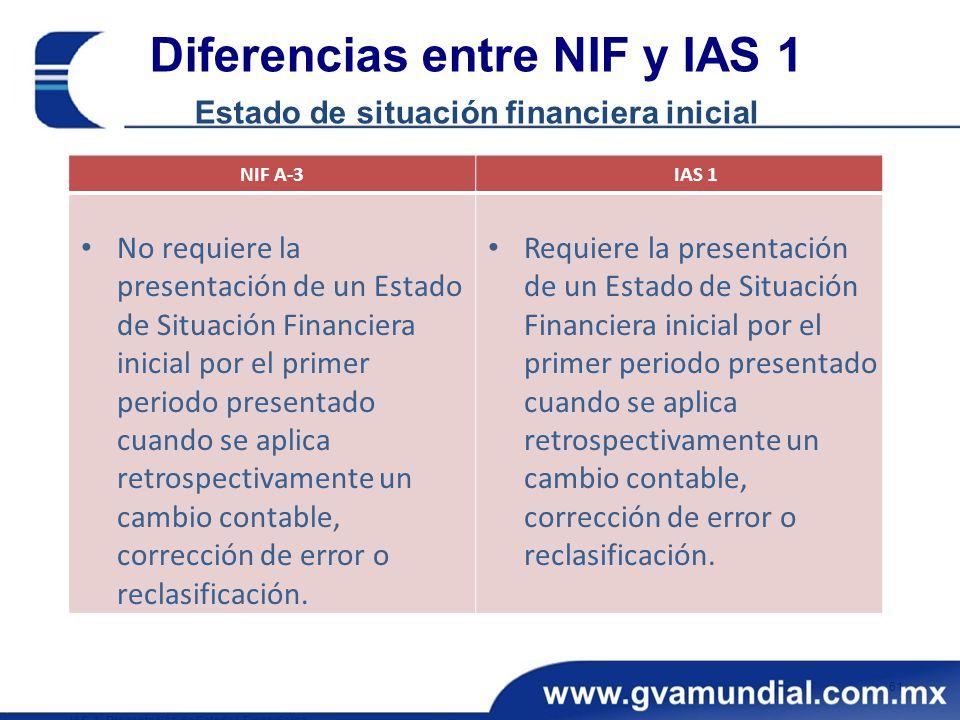 NIF A-3 IAS 1 No requiere la presentación de un Estado de Situación Financiera inicial por el primer periodo presentado cuando se aplica retrospectivamente un cambio contable, corrección de error o reclasificación.
