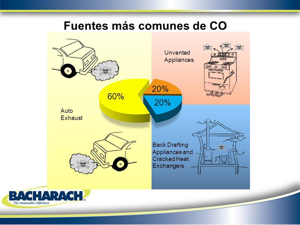 60% 20% Unvented Appliances Back Drafting Appliances and Cracked Heat Exchangers Auto Exhaust Fuentes más comunes de CO 60% 20%