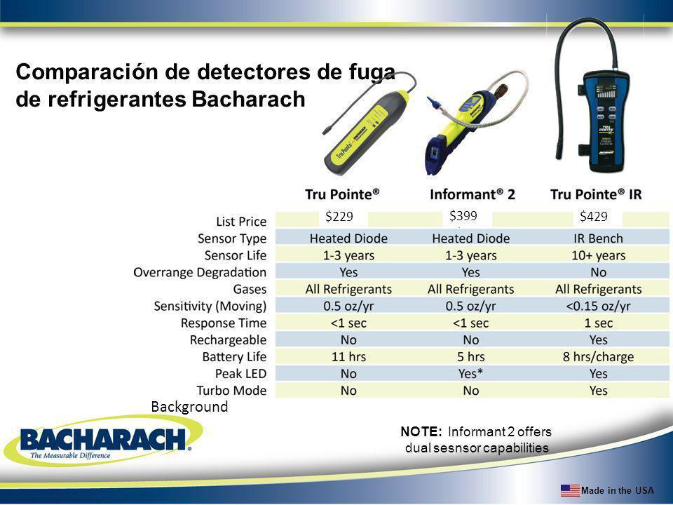 Made in the USA Comparación de detectores de fuga de refrigerantes Bacharach Background NOTE: Informant 2 offers dual sesnsor capabilities $229 $399 $