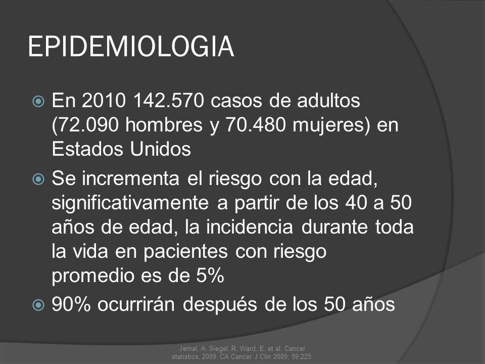 EPIDEMIOLOGIA En la sociedad occidental el riesgo a los 80 años es de 1 en 10 para hombres y 1 en 15 para mujeres.