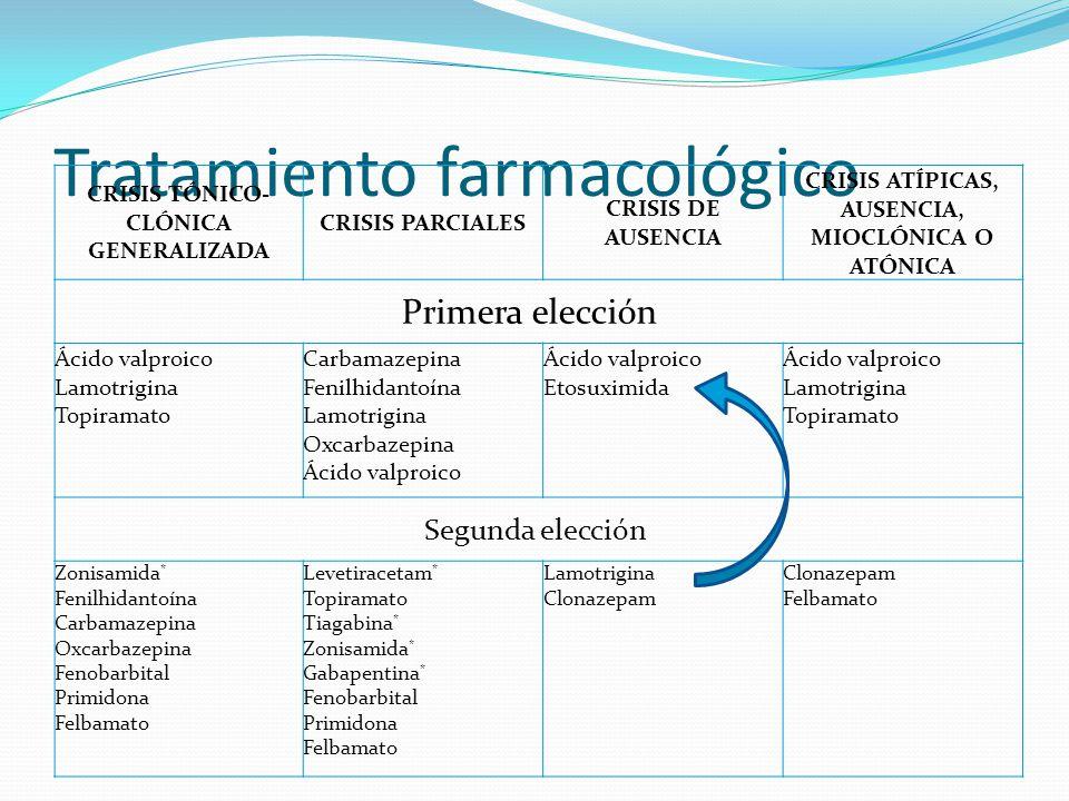 Tratamiento farmacológico CRISIS TÓNICO- CLÓNICA GENERALIZADA CRISIS PARCIALES CRISIS DE AUSENCIA CRISIS ATÍPICAS, AUSENCIA, MIOCLÓNICA O ATÓNICA Primera elección Ácido valproico Lamotrigina Topiramato Carbamazepina Fenilhidantoína Lamotrigina Oxcarbazepina Ácido valproico Etosuximida Ácido valproico Lamotrigina Topiramato Segunda elección Zonisamida * Fenilhidantoína Carbamazepina Oxcarbazepina Fenobarbital Primidona Felbamato Levetiracetam * Topiramato Tiagabina * Zonisamida * Gabapentina * Fenobarbital Primidona Felbamato Lamotrigina Clonazepam Felbamato
