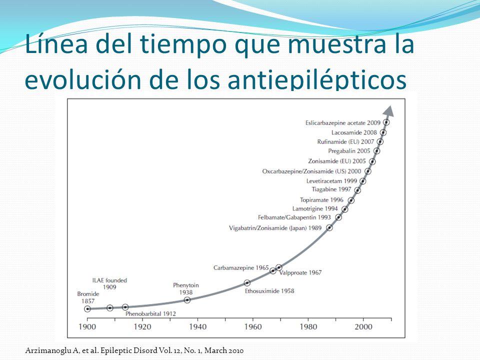 Línea del tiempo que muestra la evolución de los antiepilépticos Arzimanoglu A, et al.