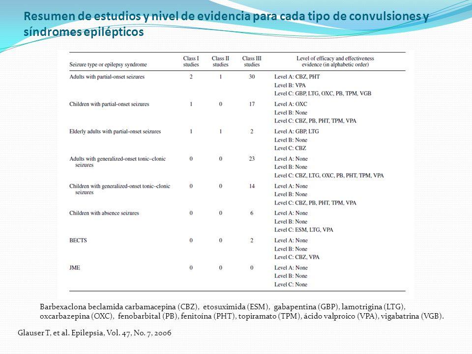 Resumen de estudios y nivel de evidencia para cada tipo de convulsiones y síndromes epilépticos Glauser T, et al.