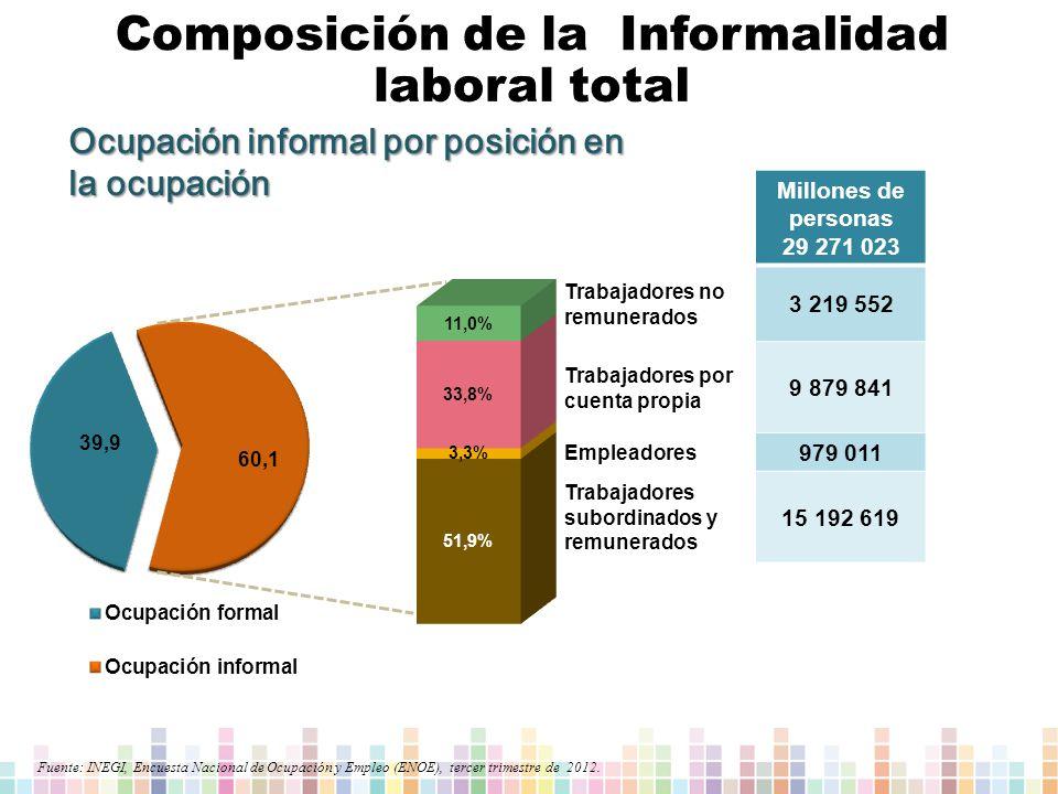 Ocupación informal por posición en la ocupación Fuente: INEGI, Encuesta Nacional de Ocupación y Empleo (ENOE), tercer trimestre de 2012.