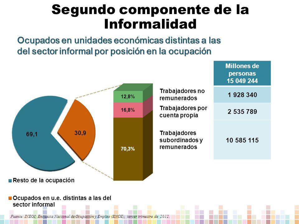 Ocupados en unidades económicas distintas a las del sector informal por posición en la ocupación Fuente: INEGI, Encuesta Nacional de Ocupación y Empleo (ENOE), tercer trimestre de 2012.