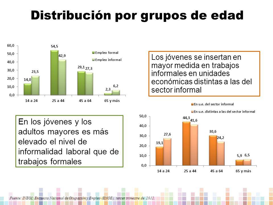 Fuente: INEGI, Encuesta Nacional de Ocupación y Empleo (ENOE), tercer trimestre de 2012.