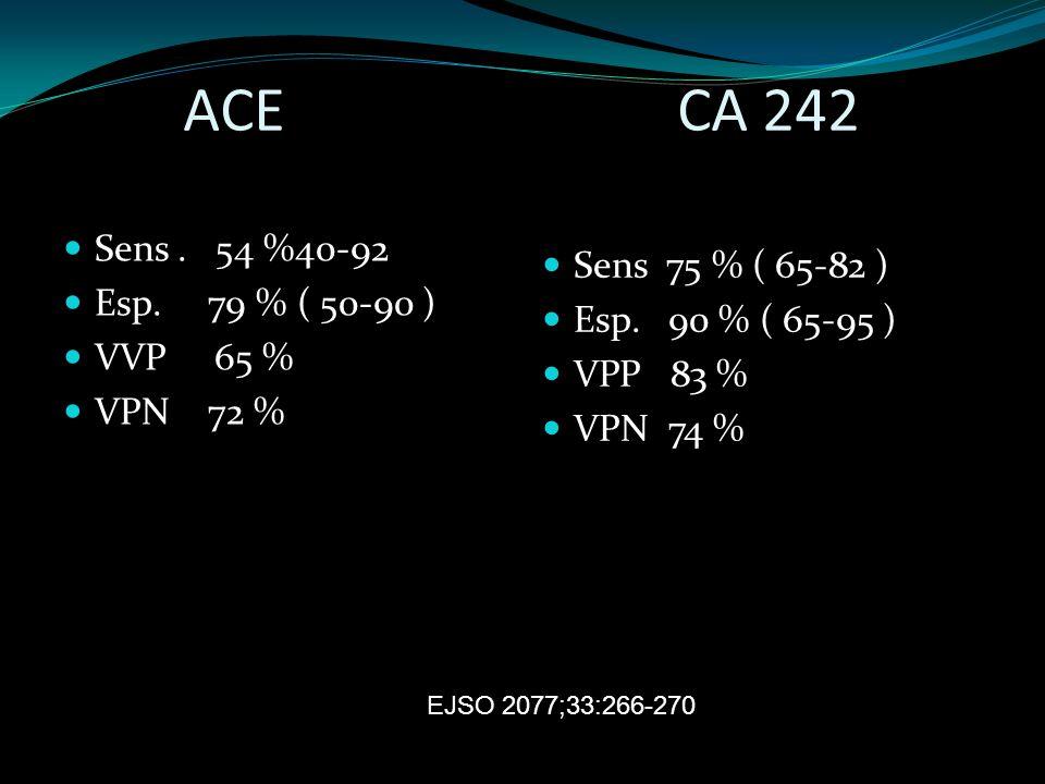 ACE CA 242 Sens. 54 %40-92 Esp. 79 % ( 50-90 ) VVP 65 % VPN 72 % Sens 75 % ( 65-82 ) Esp. 90 % ( 65-95 ) VPP 83 % VPN 74 % EJSO 2077;33:266-270