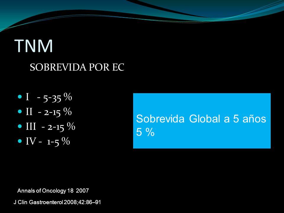 TNM SOBREVIDA POR EC I - 5-35 % II - 2-15 % III - 2-15 % IV - 1-5 % Annals of Oncology 18 2007 J Clin Gastroenterol 2008;42:86–91 Sobrevida Global a 5