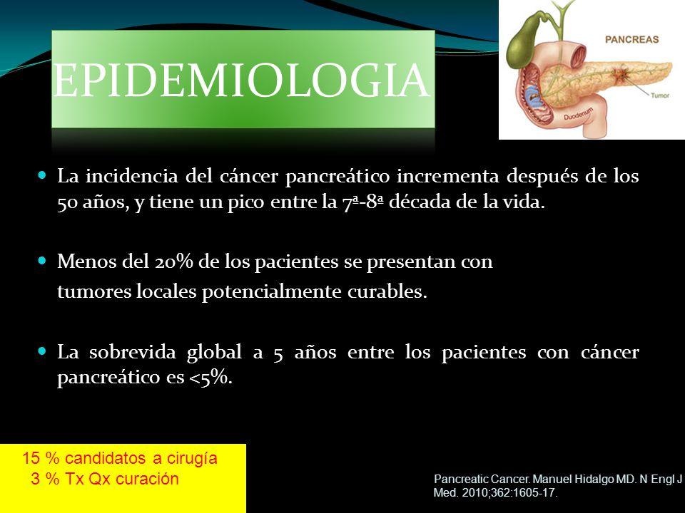 La incidencia del cáncer pancreático incrementa después de los 50 años, y tiene un pico entre la 7ª-8ª década de la vida. Menos del 20% de los pacient