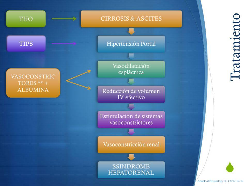Tratamiento Annals of Hepatology 2(1) 2003: 23-29 CIRROSIS & ASCITESHipertensión Portal Vasodilatación esplácnica Reducción de volumen IV efectivo Est