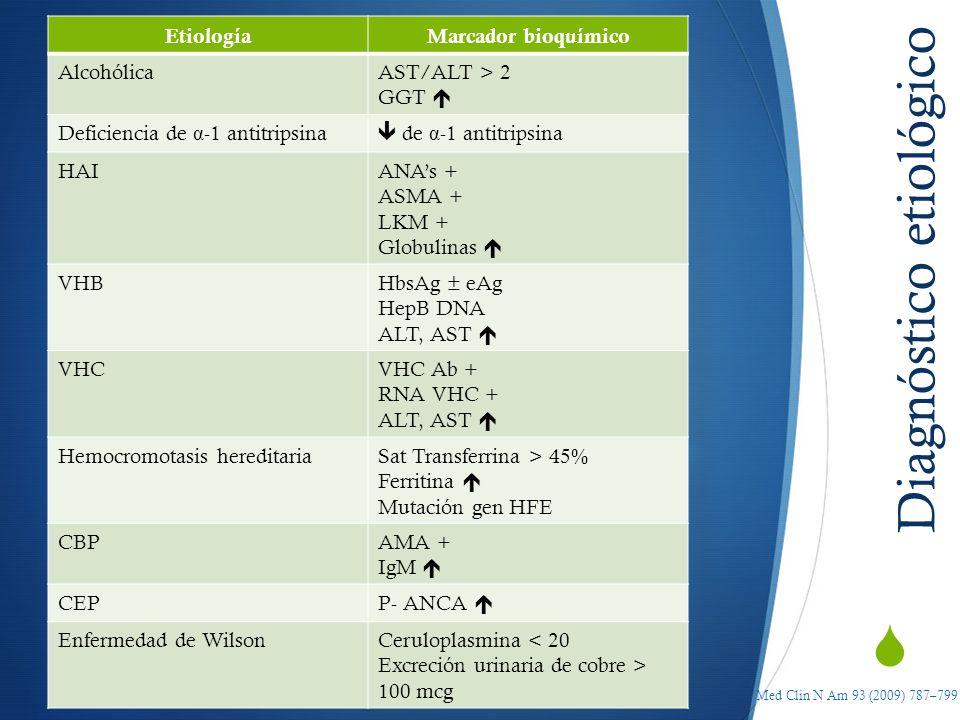 Diagnóstico etiológico EtiologíaMarcador bioquímico AlcohólicaAST/ALT > 2 GGT Deficiencia de α -1 antitripsina de α -1 antitripsina HAIANAs + ASMA + L