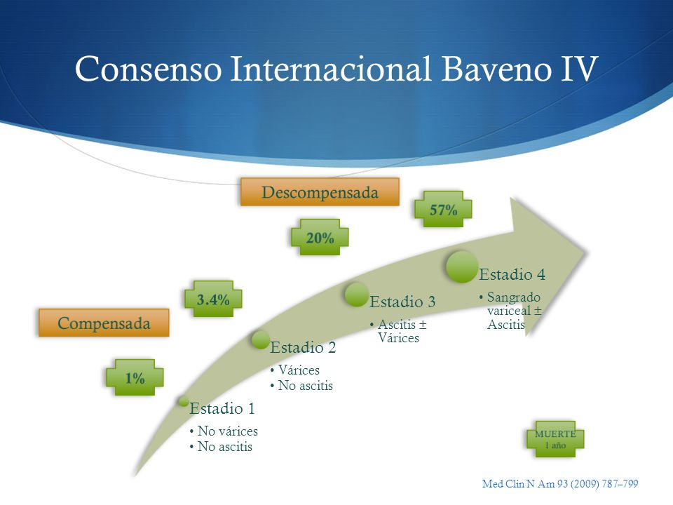 Consenso Internacional Baveno IV Estadio 1 No várices No ascitis Estadio 2 Várices No ascitis Estadio 3 Ascitis ± Várices Estadio 4 Sangrado variceal