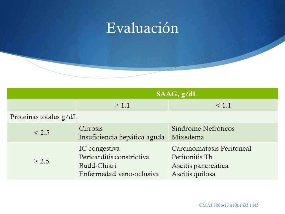 Evaluación SAAG, g/dL 1.1< 1.1 Proteínas totales g/dL < 2.5 Cirrosis Insuficiencia hepática aguda Síndrome Nefróticos Mixedema 2.5 IC congestiva Peric