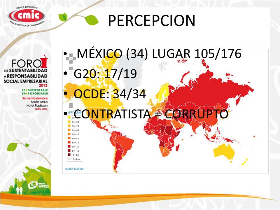 PERCEPCION MÉXICO (34) LUGAR 105/176 G20: 17/19 OCDE: 34/34 CONTRATISTA = CORRUPTO