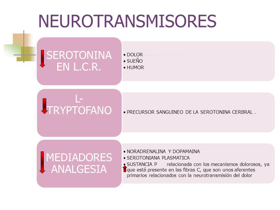 NEUROTRANSMISORES DOLOR SUEÑO HUMOR SEROTONINA EN L.C.R. PRECURSOR SANGUINEO DE LA SEROTONINA CERBRAL. L- TRYPTOFANO NORADRENALINA Y DOPAMAINA SEROTON
