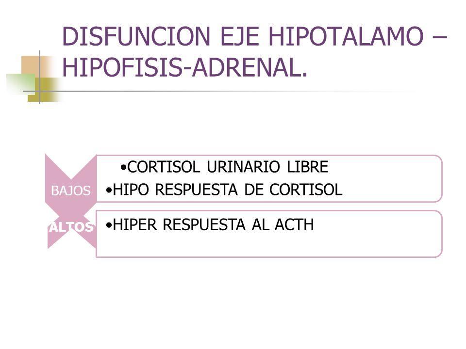 DISFUNCION EJE HIPOTALAMO – HIPOFISIS-ADRENAL. BAJOS CORTISOL URINARIO LIBRE HIPO RESPUESTA DE CORTISOL ALTOS HIPER RESPUESTA AL ACTH