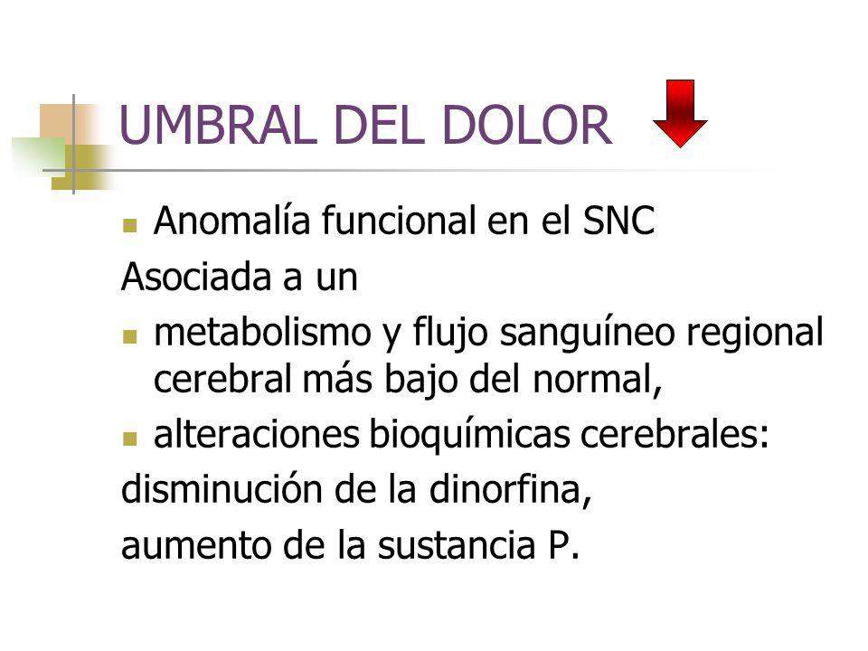 UMBRAL DEL DOLOR Anomalía funcional en el SNC Asociada a un metabolismo y flujo sanguíneo regional cerebral más bajo del normal, alteraciones bioquímicas cerebrales: disminución de la dinorfina, aumento de la sustancia P.