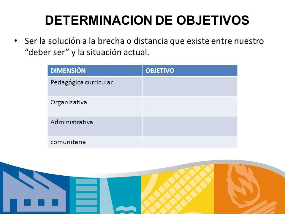 DETERMINACION DE OBJETIVOS Ser la solución a la brecha o distancia que existe entre nuestro deber ser y la situación actual. DIMENSIÓNOBJETIVO Pedagóg
