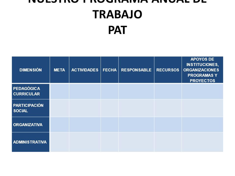 NUESTRO PROGRAMA ANUAL DE TRABAJO PAT DIMENSIÓNMETAACTIVIDADESFECHARESPONSABLERECURSOS APOYOS DE INSTITUCIONES, ORGANIZACIONES PROGRAMAS Y PROYECTOS PEDAGÓGICA CURRICULAR PARTICIPACIÓN SOCIAL ORGANIZATIVA ADMINISTRATIVA