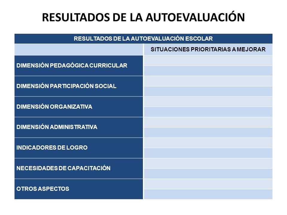 RESULTADOS DE LA AUTOEVALUACIÓN RESULTADOS DE LA AUTOEVALUACIÓN ESCOLAR SITUACIONES PRIORITARIAS A MEJORAR DIMENSIÓN PEDAGÓGICA CURRICULAR DIMENSIÓN P