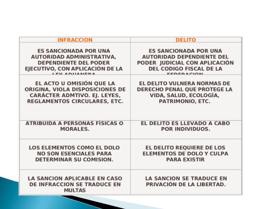 IONES Y SANCIONES RELACIONADAS CON ART.176.IMPORTACIÓN Y EXPORTACIÓN ART.