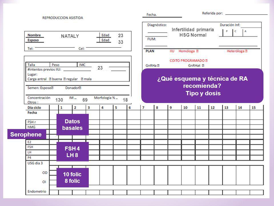 ¿Qué esquema y técnica de RA recomienda? Tipo y dosis FSH 4 LH 8 10 folic 8 folic 23 33 1869130 Infertilidad primaria HSG Normal Datos basales NATALY