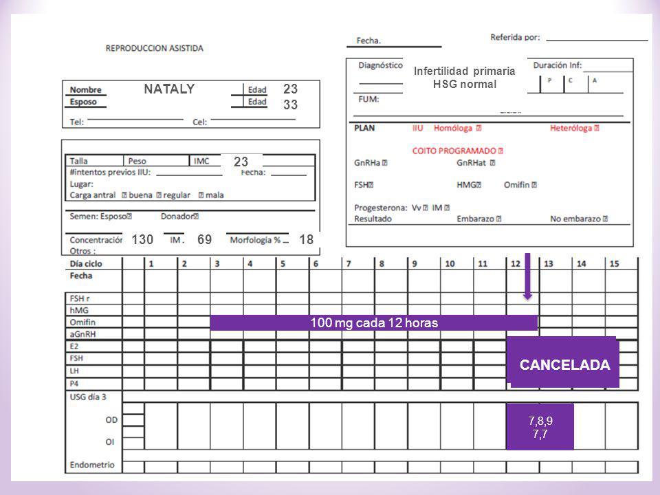 ¿Conducta? 7,8,9 7,7 23 33 1869130 Infertilidad primaria HSG normal 100 mg cada 12 horas NATALY 23 CANCELADA