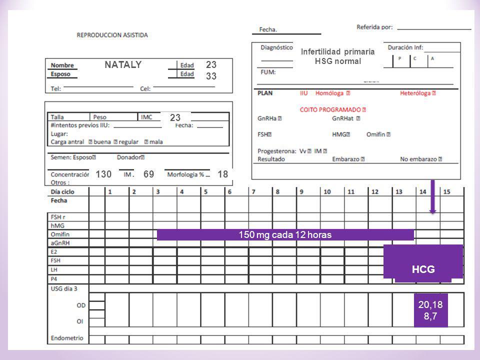 Conducta? 20,18 8,7 23 33 1869130 Infertilidad primaria HSG normal 150 mg cada 12 horas NATALY 23 HCG