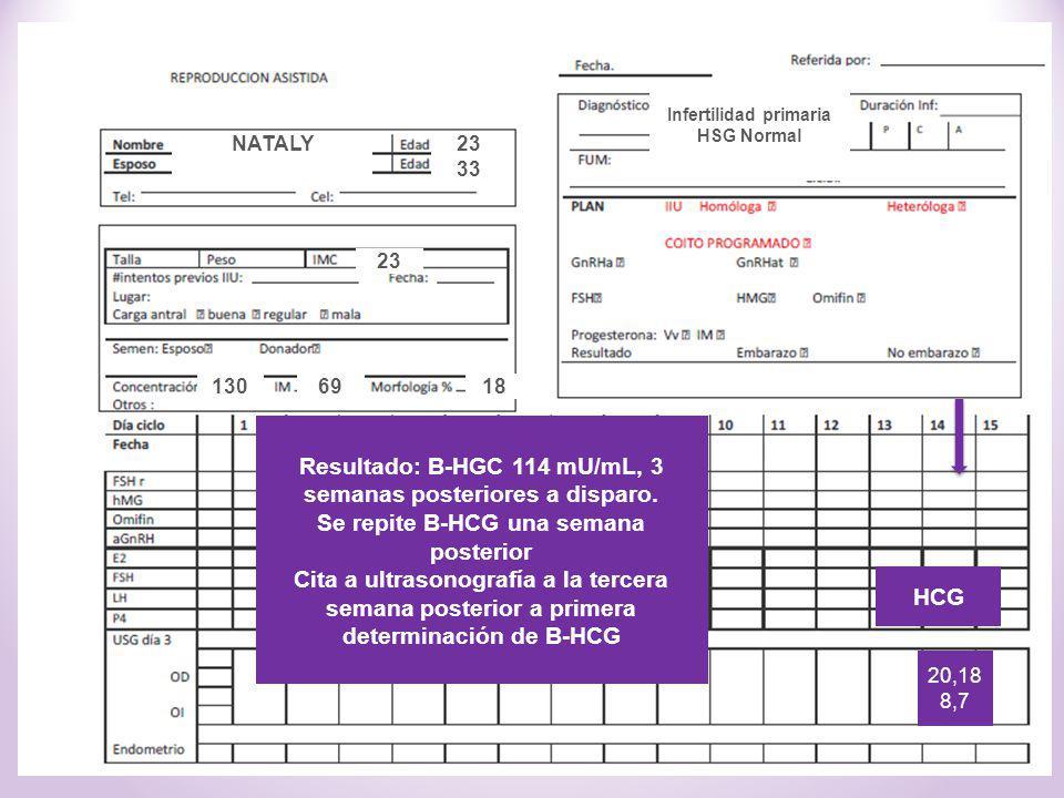 Resultado: B-HGC 114 mU/mL, 3 semanas posteriores a disparo. Se repite B-HCG una semana posterior Cita a ultrasonografía a la tercera semana posterior