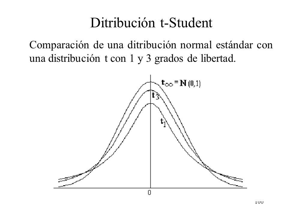 99 Ditribución t-Student Comparación de una ditribución normal estándar con una distribución t con 1 grado de libertad