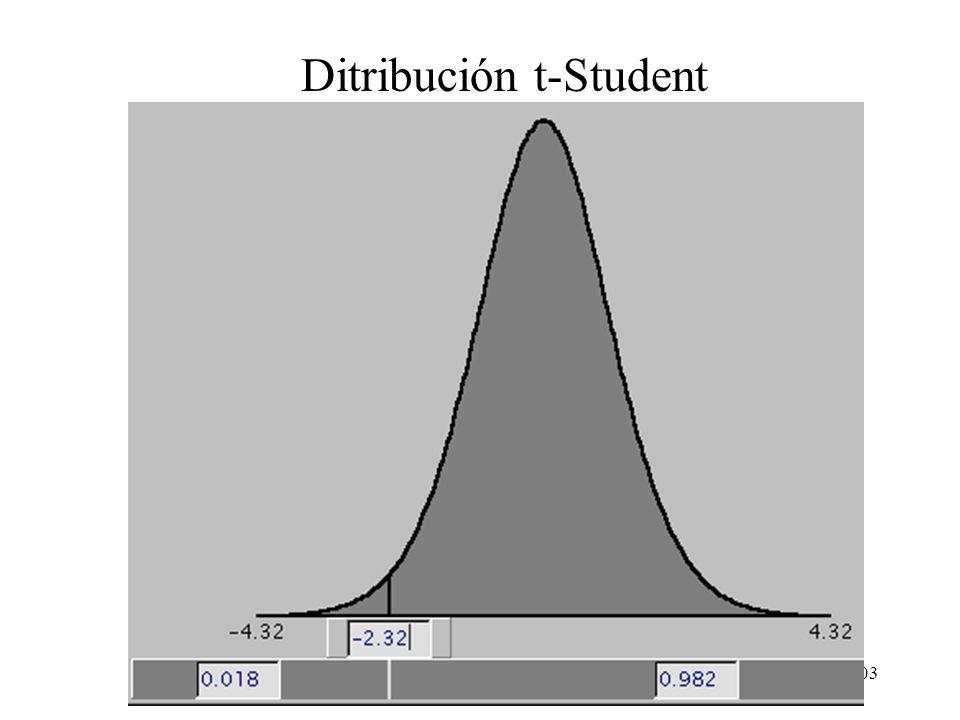 102 Ditribución t-Student Se tiene que = 13, s = 3.34, x-barra = 11 y n = 15. Sustituyendo se obtiene: