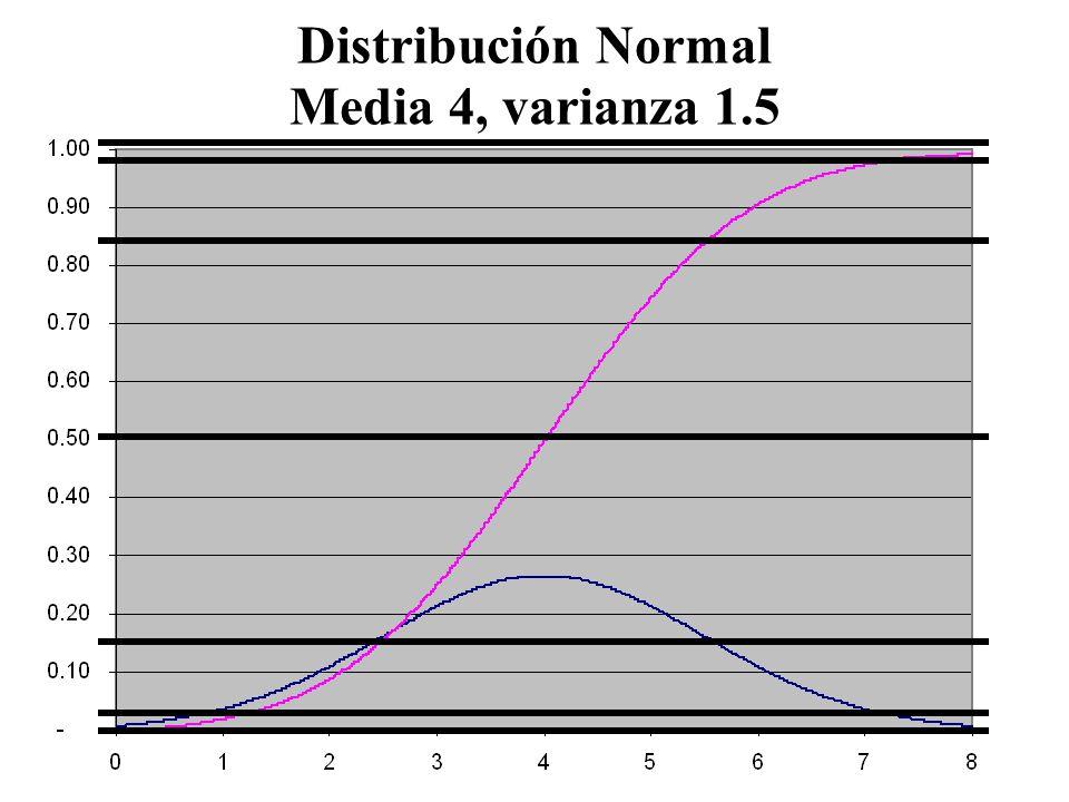 133 Distribución Normal Media 4, Desviación Estandar 1.5