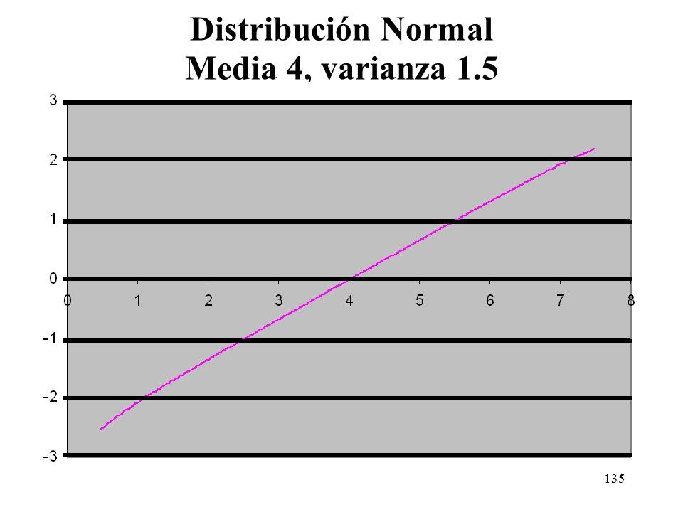 134 Distribución Normal Media 4, varianza 1.5
